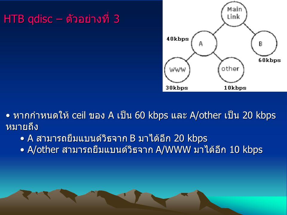 HTB qdisc – ตัวอย่างที่ 3 หากกำหนดให้ ceil ของ A เป็น 60 kbps และ A/other เป็น 20 kbps หมายถึง หากกำหนดให้ ceil ของ A เป็น 60 kbps และ A/other เป็น 20