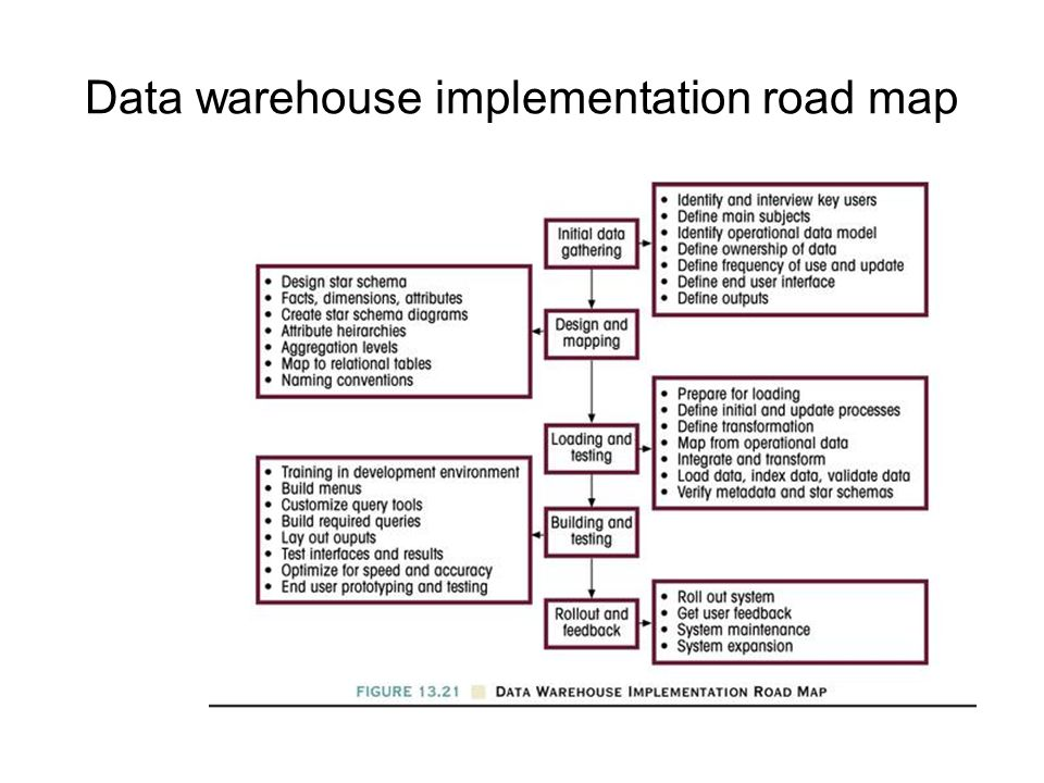 Data warehouse implementation road map