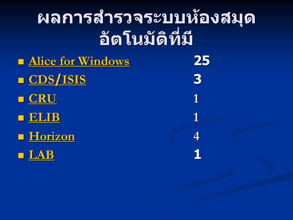 ผลการสำรวจระบบห้องสมุด อัตโนมัติที่มี Alice for Windows25 Alice for Windows25 Alice for Windows Alice for Windows CDS/ISIS3 CDS/ISIS3 CDS/ISIS CDS/ISI