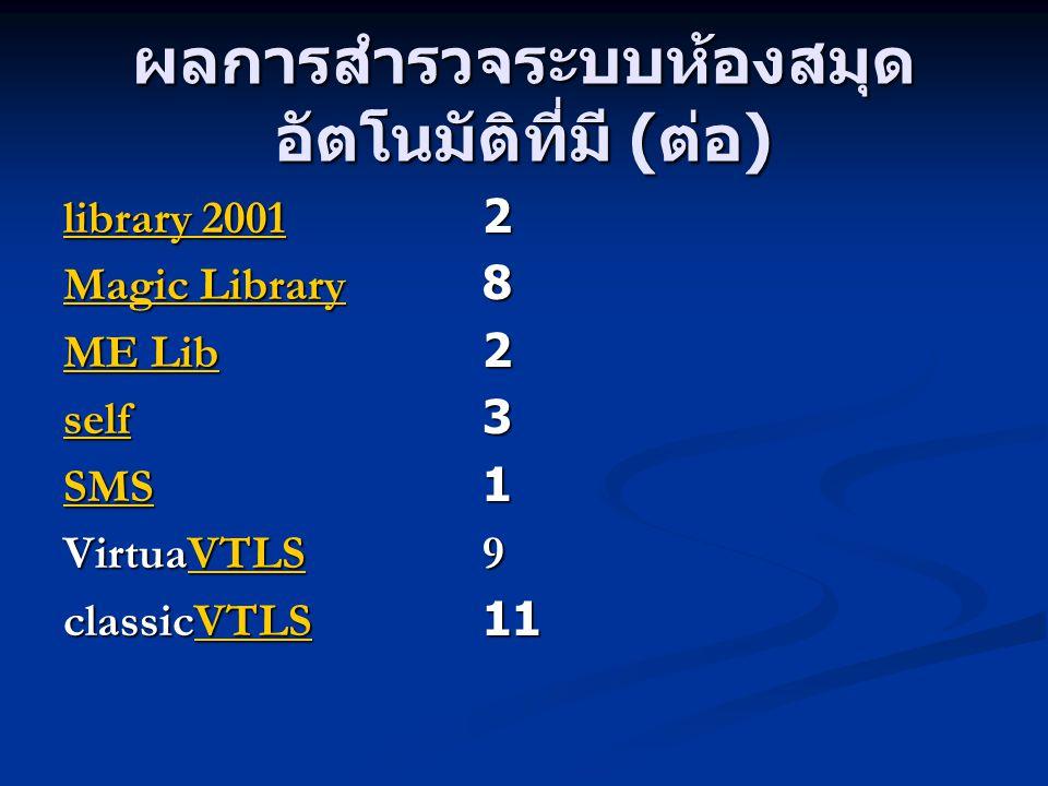 ผลการสำรวจระบบห้องสมุด อัตโนมัติที่มี ( ต่อ ) library 2001library 20012 library 2001 Magic LibraryMagic Library8 Magic Library ME LibME Lib2 ME Lib se