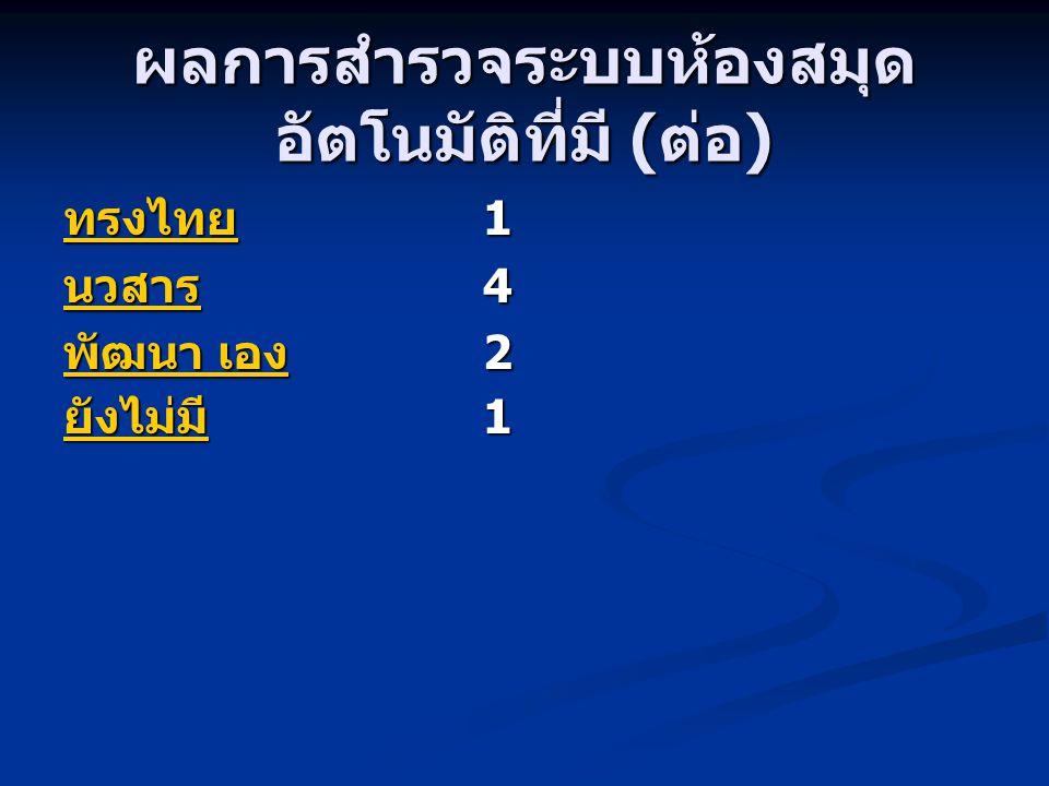 ผลการสำรวจระบบห้องสมุด อัตโนมัติที่มี ( ต่อ ) ทรงไทย ทรงไทย 1 ทรงไทย นวสาร นวสาร 4 นวสาร พัฒนา เอง พัฒนา เอง 2 พัฒนา เอง ยังไม่มี ยังไม่มี 1 ยังไม่มี