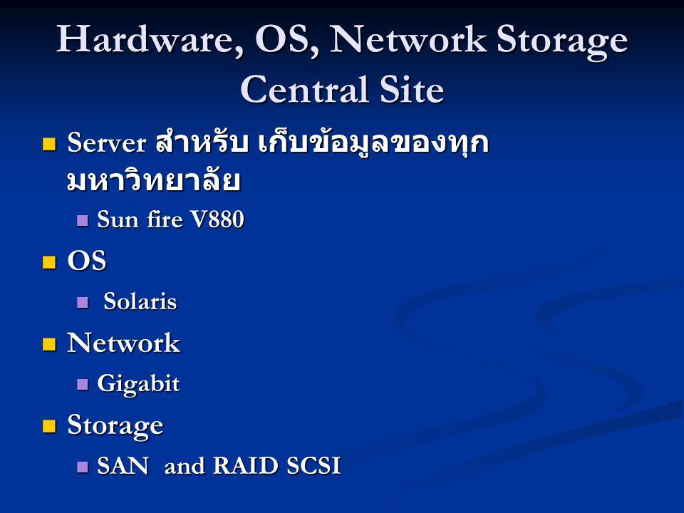 Hardware, OS, Network Storage Central Site Server สำหรับ เก็บข้อมูลของทุก มหาวิทยาลัย Server สำหรับ เก็บข้อมูลของทุก มหาวิทยาลัย Sun fire V880 Sun fir