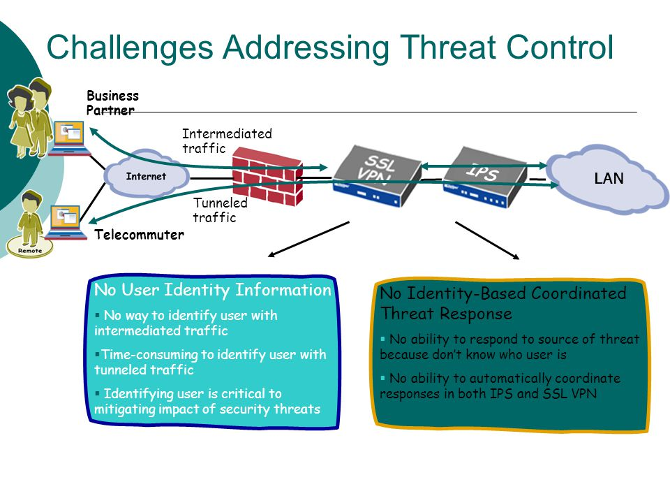 Challenges Addressing Threat Control LAN IPS No User Identity Information  No way to identify user with intermediated traffic  Time-consuming to identify user with tunneled traffic  Identifying user is critical to mitigating impact of security threats No Identity-Based Coordinated Threat Response  No ability to respond to source of threat because don't know who user is  No ability to automatically coordinate responses in both IPS and SSL VPN Business Partner Telecommuter Tunneled traffic Intermediated traffic