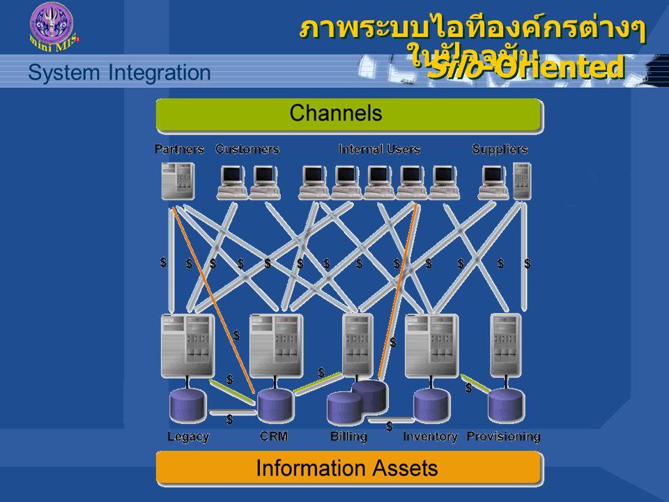 System Integration ภาพระบบไอทีองค์กรต่างๆ ในปัจจุบัน Silo-Oriented