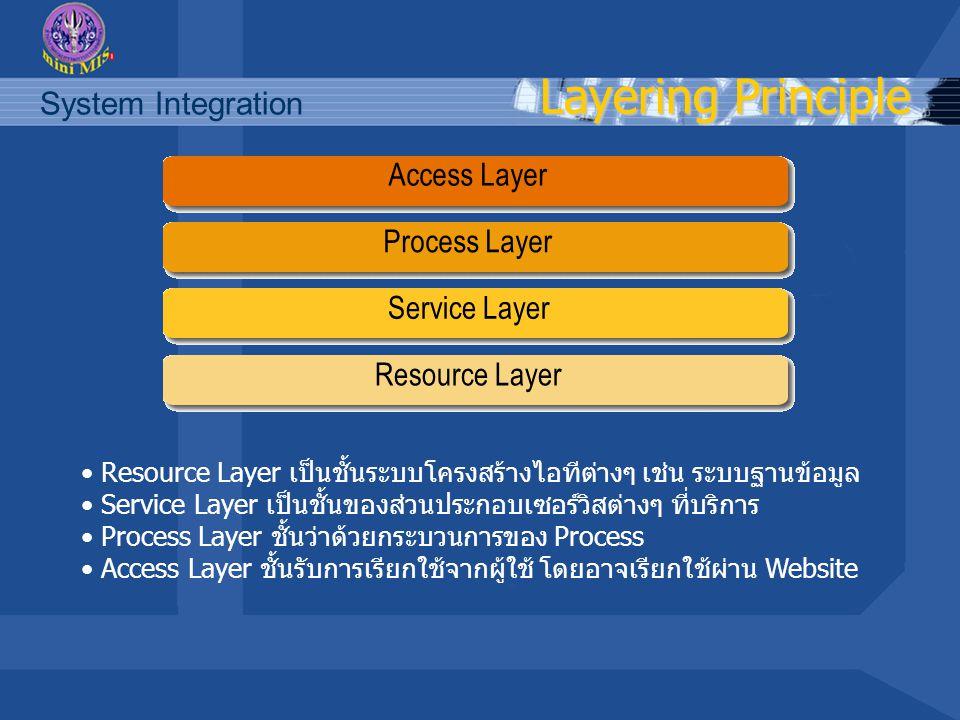 Layering Principle Process Layer Access Layer Service Layer Resource Layer Resource Layer เป็นชั้นระบบโครงสร้างไอทีต่างๆ เช่น ระบบฐานข้อมูล Service Layer เป็นชั้นของส่วนประกอบเซอร์วิสต่างๆ ที่บริการ Process Layer ชั้นว่าด้วยกระบวนการของ Process Access Layer ชั้นรับการเรียกใช้จากผู้ใช้ โดยอาจเรียกใช้ผ่าน Website