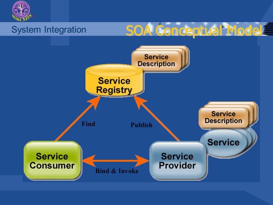 System Integration SOA Conceptual Model