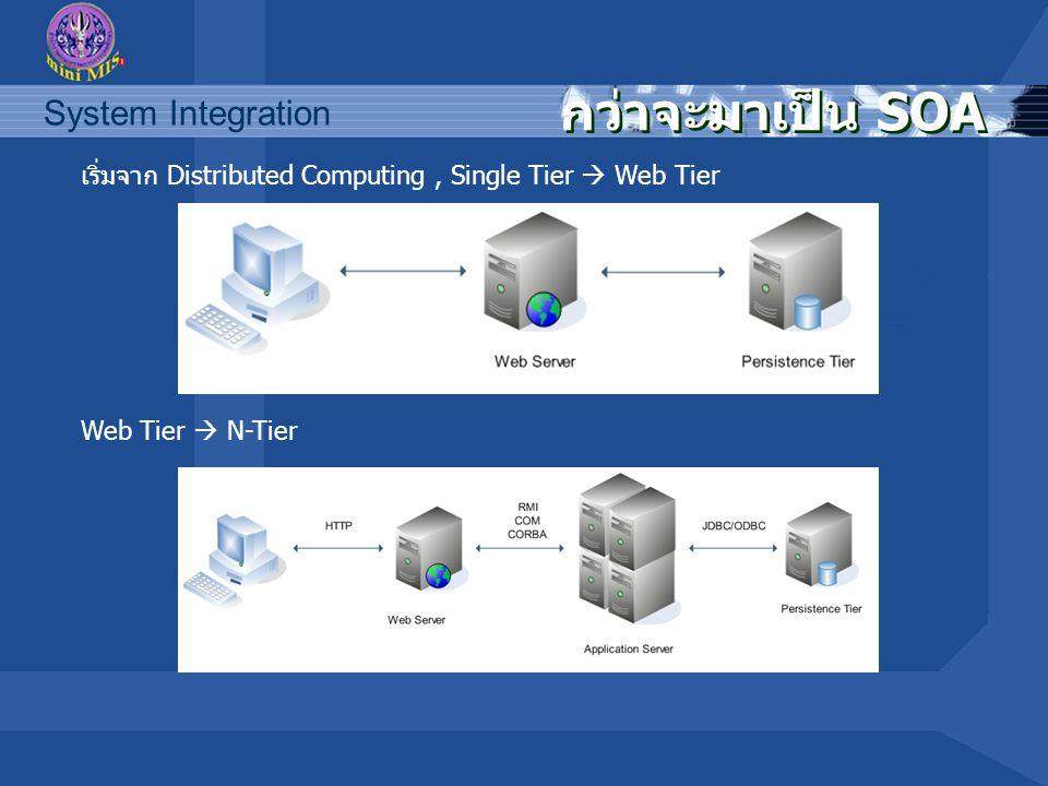 System Integration SOA ให้ประโยชน์อะไร สามารถเชื่อมโยงธุรกิจต่างๆ สามารถเชื่อมโยงธุรกิจต่างๆ ระบบไอทีสามารถปรับเปลี่ยนได้ง่าย ระบบไอทีสามารถปรับเปลี่ยนได้ง่าย การลดค่าใช้จ่ายในการบำรุงรักษา และให้ ผลตอบแทนการลงทุนที่คุ้มค่า การลดค่าใช้จ่ายในการบำรุงรักษา และให้ ผลตอบแทนการลงทุนที่คุ้มค่า การทำงานของฝ่ายธุรกิจและฝ่ายไอที สอดคล้องกันมากขึ้น การทำงานของฝ่ายธุรกิจและฝ่ายไอที สอดคล้องกันมากขึ้น