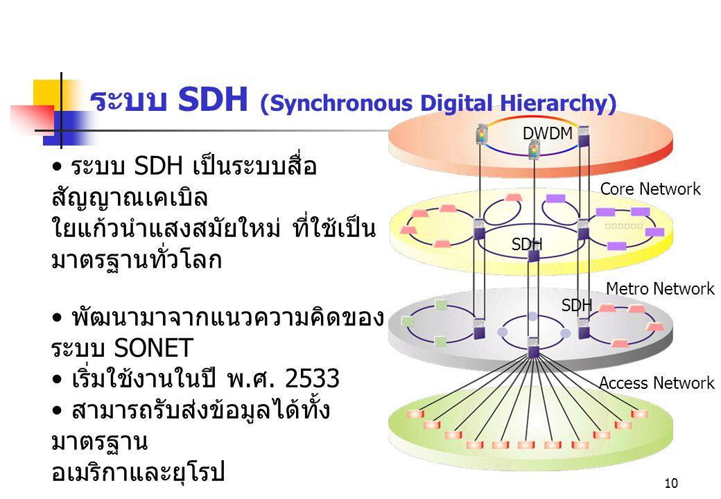 10 ระบบ SDH (Synchronous Digital Hierarchy) ระบบ SDH เป็นระบบสื่อ สัญญาณเคเบิล ใยแก้วนำแสงสมัยใหม่ ที่ใช้เป็น มาตรฐานทั่วโลก พัฒนามาจากแนวความคิดของ ร