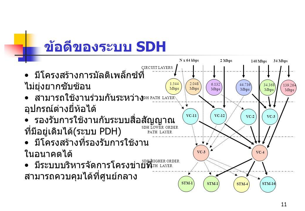 11 ข้อดีของระบบ SDH มีโครงสร้างการมัลติเพล็กซ์ที่ ไม่ยุ่งยากซับซ้อน สามารถใช้งานร่วมกันระหว่าง อุปกรณ์ต่างยี่ห้อได้ รองรับการใช้งานกับระบบสื่อสัญญาณ ท