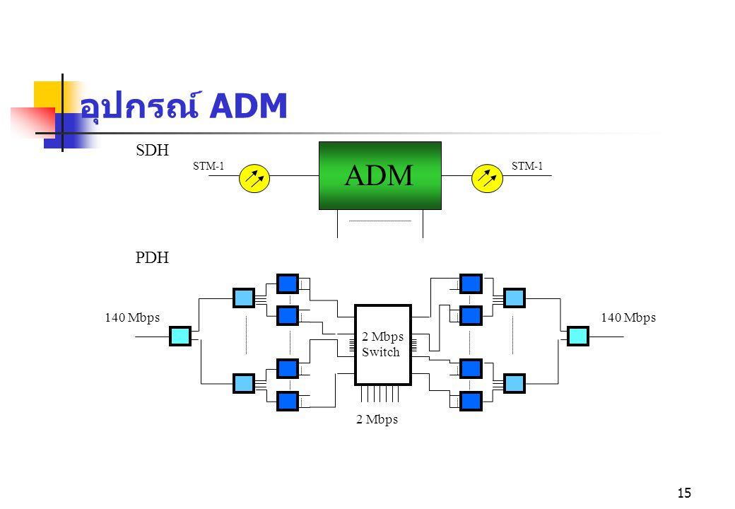 15 อุปกรณ์ ADM STM-1 ADM STM-1 PDH SDH