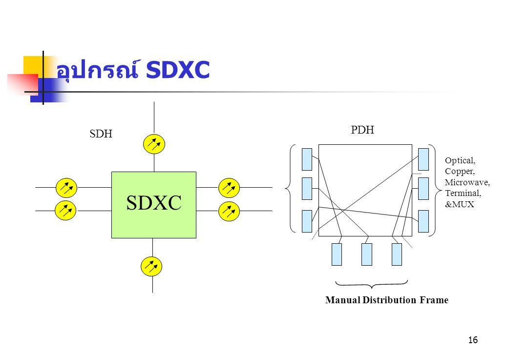 16 อุปกรณ์ SDXC SDXC Manual Distribution Frame Optical, Copper, Microwave, Terminal, &MUX SDH PDH