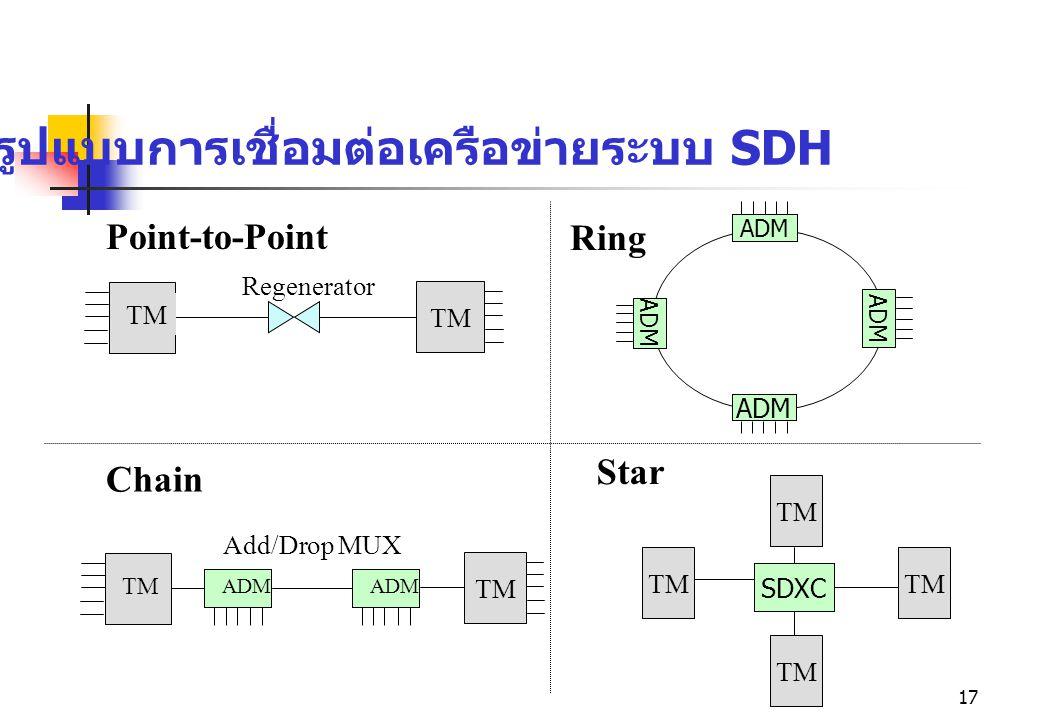 17 รูปแบบการเชื่อมต่อเครือข่ายระบบ SDH ADM Ring TM Point-to-Point Regenerator TM Chain TE ADM Add/Drop MUX TM Star SDXC TM