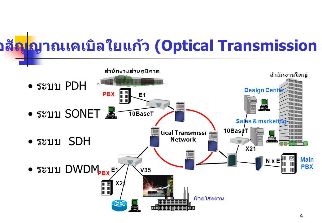 4 ระบบ PDH ระบบ SONET ระบบ SDH ระบบ DWDM ระบบสื่อสัญญาณเคเบิลใยแก้ว (Optical Transmission System) Optical Transmission Network สำนักงานส่วนภูมิภาค ฝ่า