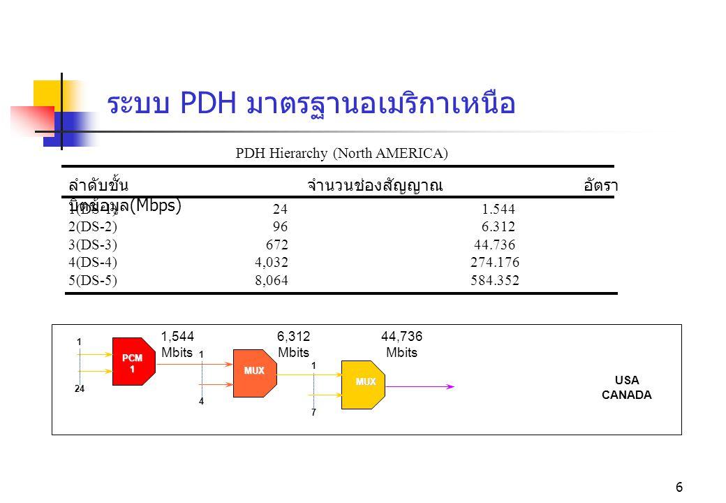 6 ระบบ PDH มาตรฐานอเมริกาเหนือ ลำดับชั้น จำนวนช่องสัญญาณ อัตรา บิตข้อมูล (Mbps) PDH Hierarchy (North AMERICA) 1(DS-1) 24 1.544 2(DS-2) 96 6.312 3(DS-3