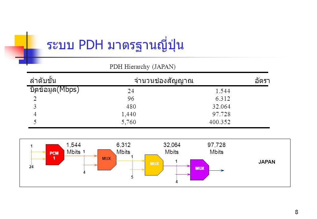 8 ลำดับชั้น จำนวนช่องสัญญาณ อัตรา บิตข้อมูล (Mbps) PDH Hierarchy (JAPAN) JAPAN 1 24 PCM1 1 4 MUX 1 5 MUX 1 4 MUX 1,544 Mbits 6,312 Mbits 32,064 Mbits
