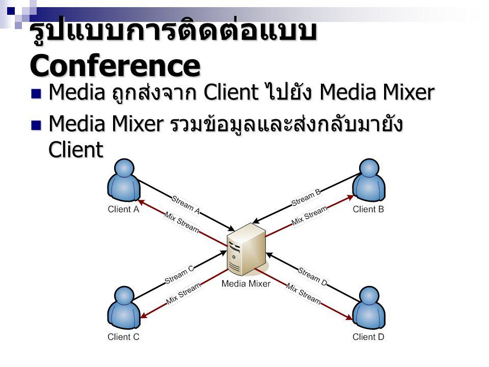 รูปแบบการรับ - ส่งข้อมูลเสียง ข้อมูลเสียงจาก Client จะถูกส่งมายัง Media Mixer ข้อมูลเสียงจาก Client จะถูกส่งมายัง Media Mixer Media Mixer ทำการรวมข้อมูลเสียงและส่งกลับ ไปยังแต่ละ Client Media Mixer ทำการรวมข้อมูลเสียงและส่งกลับ ไปยังแต่ละ Client