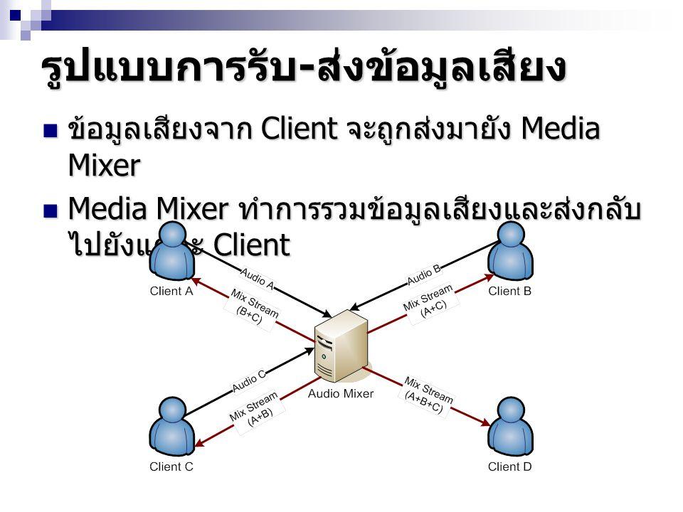 รูปแบบการรับ - ส่งข้อมูลเสียง ข้อมูลเสียงจาก Client จะถูกส่งมายัง Media Mixer ข้อมูลเสียงจาก Client จะถูกส่งมายัง Media Mixer Media Mixer ทำการรวมข้อม