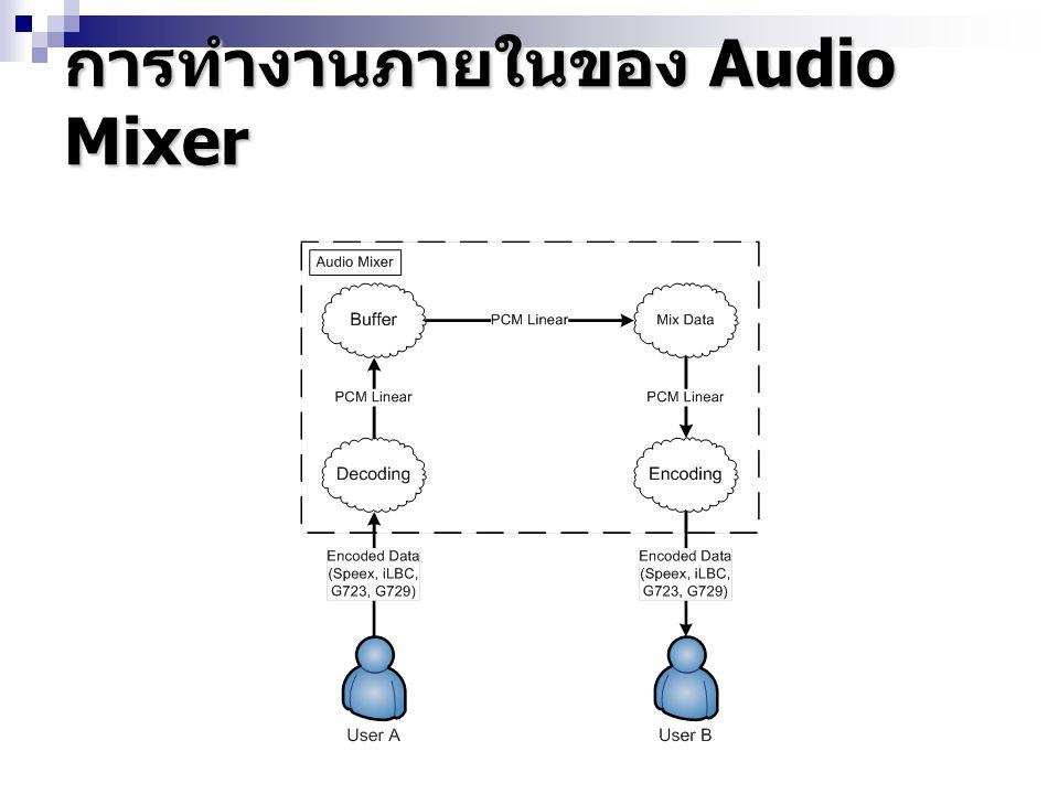 หลักการในการรวมข้อมูลเสียง ทำการบวกข้อมูลในแต่ละ Sample เข้าด้วยกัน ทำการบวกข้อมูลในแต่ละ Sample เข้าด้วยกัน