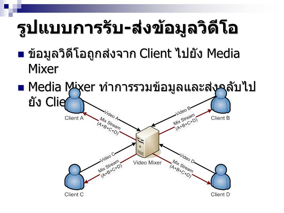 รูปแบบการรับ - ส่งข้อมูลวิดีโอ ข้อมูลวิดีโอถูกส่งจาก Client ไปยัง Media Mixer ข้อมูลวิดีโอถูกส่งจาก Client ไปยัง Media Mixer Media Mixer ทำการรวมข้อมู