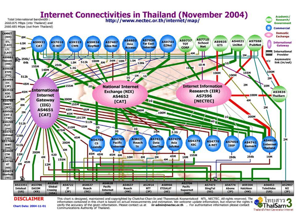 รูปแบบการให้บริการ PLAN-1 เหมาะสำหรับลูกค้าที่ต้องการประสิทธิภาพในการ ใช้งานอินเตอร์เน็ตในต่างประเทศ PLAN-2 เหมาะสำหรับลูกค้าที่ใช้งานอินเตอร์เน็ต ต่างประเทศเป็นหลักแต่มีงบประมาณไม่สูงมากนัก PLAN-3 เหมาะสำหรับลูกค้าที่ต้องการใช้งานอินเตอร์เน็ต ในต่างประเทศบ้าง และมีงบประมาณที่น้อยกว่า PLAN-2 PLAN-4 เหมาะสำหรับลูกค้าที่ต้องการใช้งานอินเตอร์เน็ต ในประเทศเป็นหลัก และต้องการประหยัดงบค่าใช้จ่าย PLAN-5 เหมาะสำหรับลูกค้าที่ต้องการใช้งานอินเตอร์เน็ต ในประเทศและประหยัดค่าใช้จ่าย โดยไม่สนใจเรื่อง ประสิทธิภาพการใช้งานอินเตอร์เน็ตในต่างประเทศ