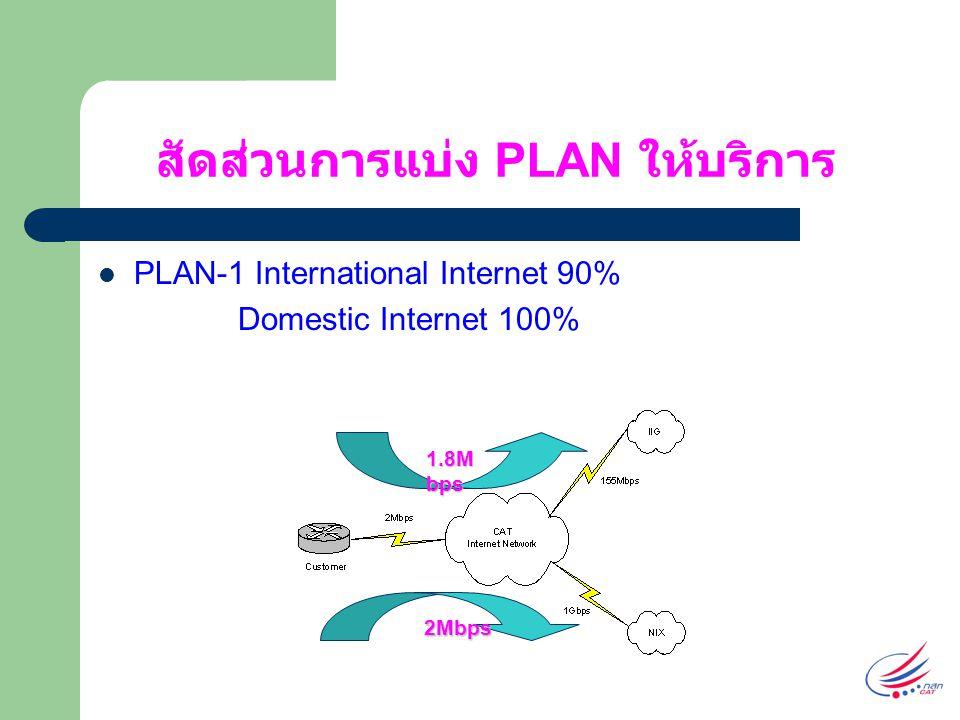 สัดส่วนการแบ่ง PLAN ให้บริการ PLAN-1 International Internet 90% Domestic Internet 100% 2Mbps 1.8M bps