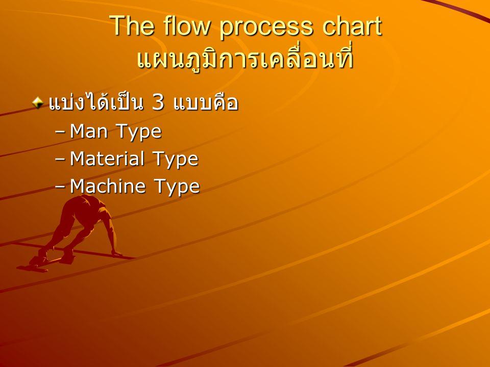 The flow process chart แผนภูมิการเคลื่อนที่ แบ่งได้เป็น 3 แบบคือ –Man Type –Material Type –Machine Type