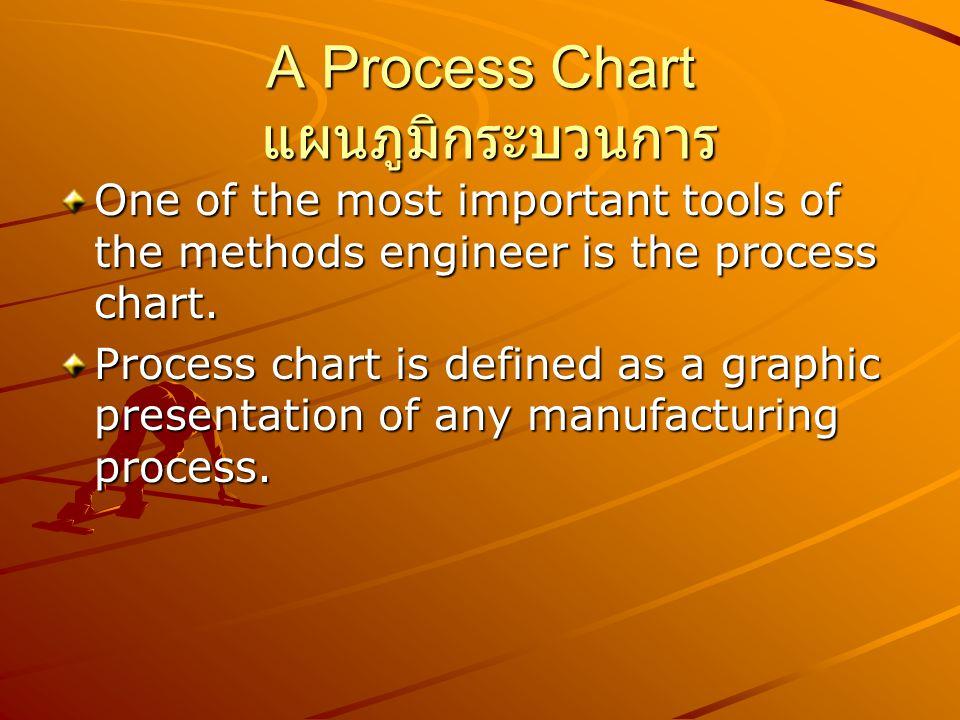 A Process Chart แผนภูมิกระบวนการ เป็นเครื่องมือที่ใช้บันทึก ขบวนการผลิตหรือวิธีการทำงานให้ เห็นได้ชัดเจนและเข้าใจได้ง่ายใน แผนภูมิจะแสดงถึงขั้นตอนการ ทำงาน ตั้งแต่เริ่มต้นจนเสร็จสิ้น ขบวนการ กล่าวคือ ตั้งแต่เป็น วัตถุดิบจนประกอบเป็นผลิตภัณฑ์ ที่ ต้องการ
