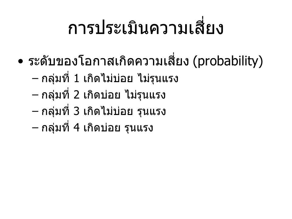 การประเมินความเสี่ยง ระดับของโอกาสเกิดความเสี่ยง (probability) –กลุ่มที่ 1 เกิดไม่บ่อย ไม่รุนแรง –กลุ่มที่ 2 เกิดบ่อย ไม่รุนแรง –กลุ่มที่ 3 เกิดไม่บ่อ