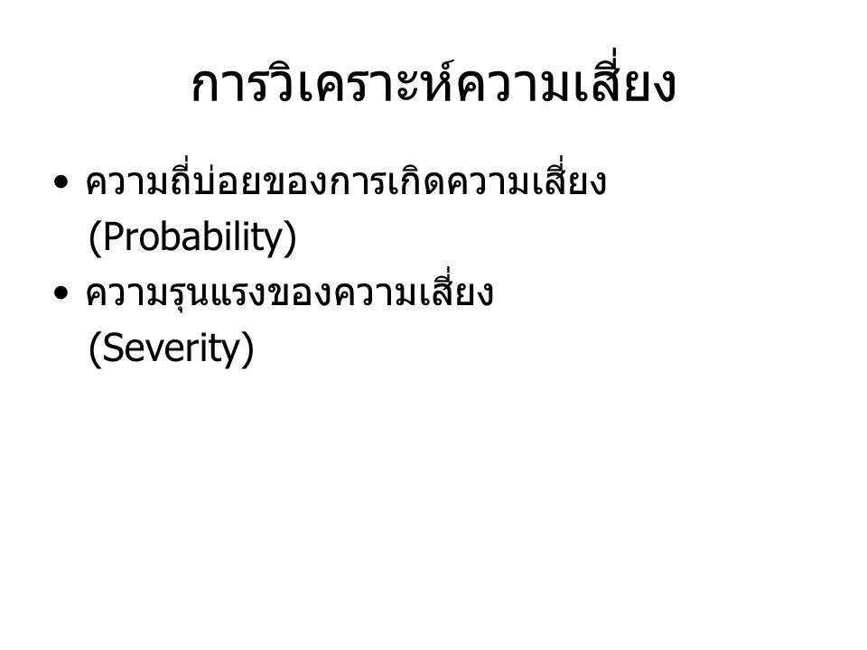การวิเคราะห์ความเสี่ยง ความถี่บ่อยของการเกิดความเสี่ยง (Probability) ความรุนแรงของความเสี่ยง (Severity)