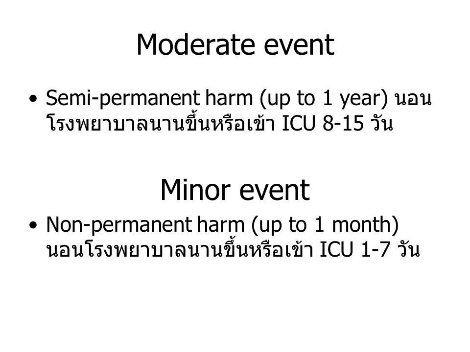 Moderate event Semi-permanent harm (up to 1 year) นอน โรงพยาบาลนานขึ้นหรือเข้า ICU 8-15 วัน Minor event Non-permanent harm (up to 1 month) นอนโรงพยาบา