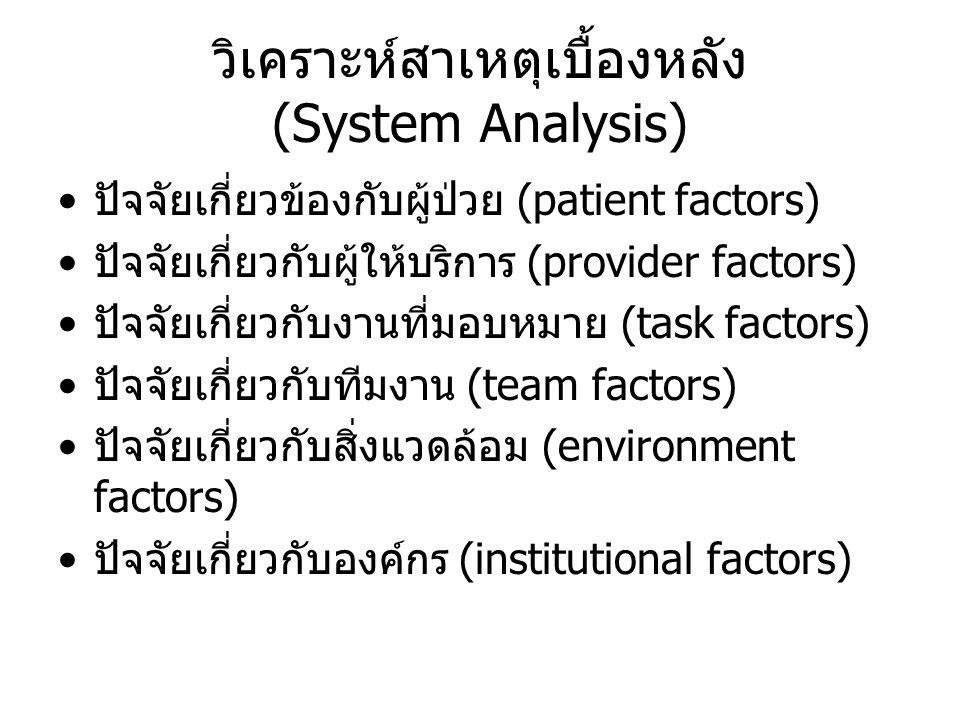 วิเคราะห์สาเหตุเบื้องหลัง (System Analysis) ปัจจัยเกี่ยวข้องกับผู้ป่วย (patient factors) ปัจจัยเกี่ยวกับผู้ให้บริการ (provider factors) ปัจจัยเกี่ยวกั