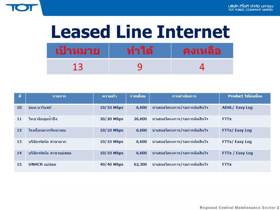 Leased Line Internet ที่รายการความเร็วรายเดือนการดำเนินการ Product ใช้ต่อเนื่อง 10 อบต.