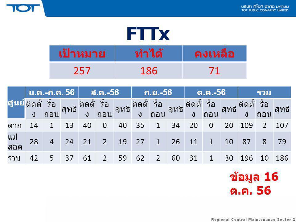 FTTx ศูนย์ ม.ค.- ก. ค. 56 ส. ค.-56 ก. ย.-56 ต.