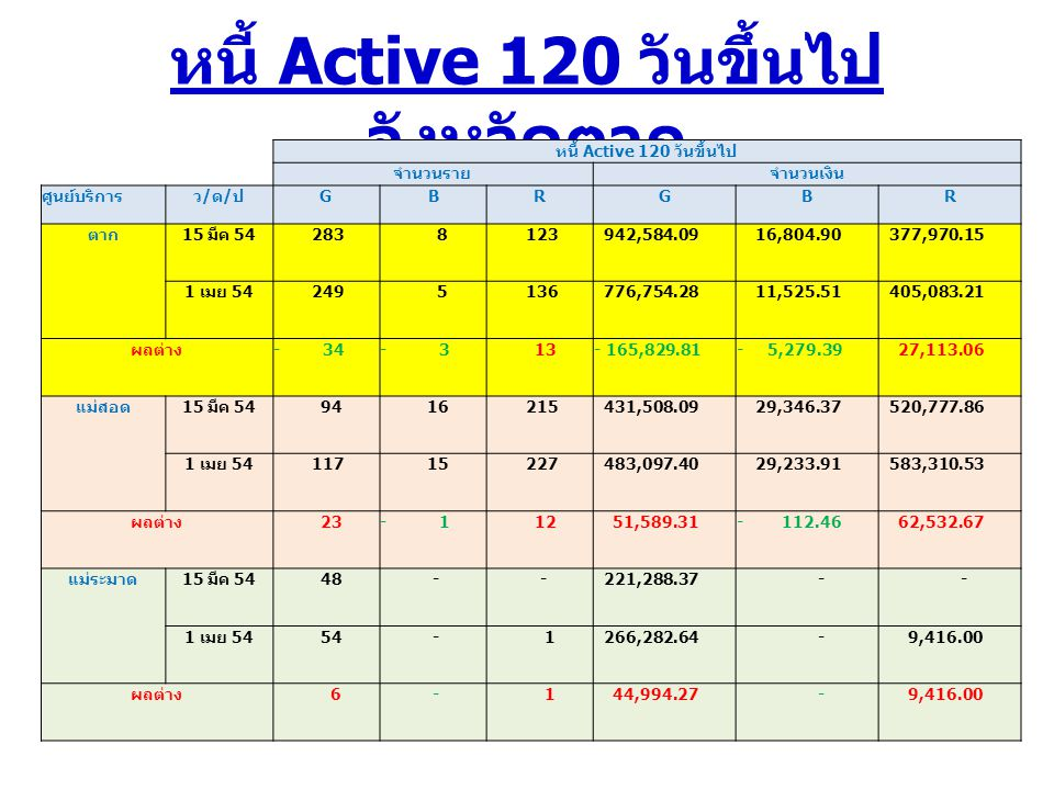 หนี้ Active 120 วันขึ้นไป จังหวัดตาก หนี้ Active 120 วันขึ้นไป จำนวนรายจำนวนเงิน ศูนย์บริการว/ด/ปว/ด/ป GBRGBR ตาก 15 มีค 54 283 8 123 942,584.09 16,804.90 377,970.15 1 เมย 54 249 5 136 776,754.28 11,525.51 405,083.21 ผลต่าง - 34- 3 13- 165,829.81- 5,279.39 27,113.06 แม่สอด 15 มีค 54 94 16 215 431,508.09 29,346.37 520,777.86 1 เมย 54 117 15 227 483,097.40 29,233.91 583,310.53 ผลต่าง 23- 1 12 51,589.31- 112.46 62,532.67 แม่ระมาด 15 มีค 54 48 - - 221,288.37 - - 1 เมย 54 54 - 1 266,282.64 - 9,416.00 ผลต่าง 6 - 1 44,994.27 - 9,416.00