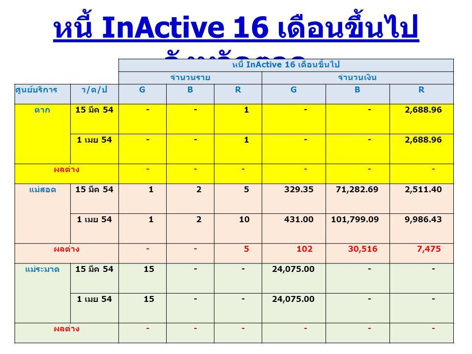 หนี้ InActive 16 เดือนขึ้นไป จังหวัดตาก หนี้ InActive 16 เดือนขึ้นไป จำนวนรายจำนวนเงิน ศูนย์บริการว/ด/ปว/ด/ป GBRGBR ตาก 15 มีค 54 - - 1 - - 2,688.96 1 เมย 54 - - 1 - - 2,688.96 ผลต่าง - - - - - - แม่สอด 15 มีค 54 1 2 5 329.35 71,282.69 2,511.40 1 เมย 54 1 2 10 431.00 101,799.09 9,986.43 ผลต่าง - - 5 102 30,516 7,475 แม่ระมาด 15 มีค 54 15 - - 24,075.00 - - 1 เมย 54 15 - - 24,075.00 - - ผลต่าง - - - - - -