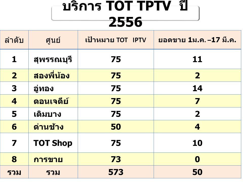 บริการ FTTx Passive ปี 2555 - 2256 ศูนย์บริการวงจร อู่ทอง 40 ด่านช้าง 14 TOT Shop20 รวม 74