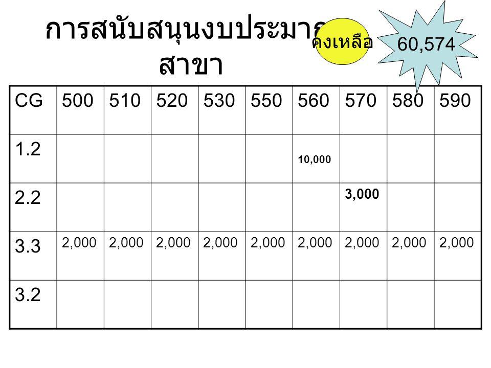 การสนับสนุนงบประมาณ สาขา CG500510520530550560570580590 1.2 10,000 2.2 3,000 3.3 2,000 3.2 60,574 คงเหลือ