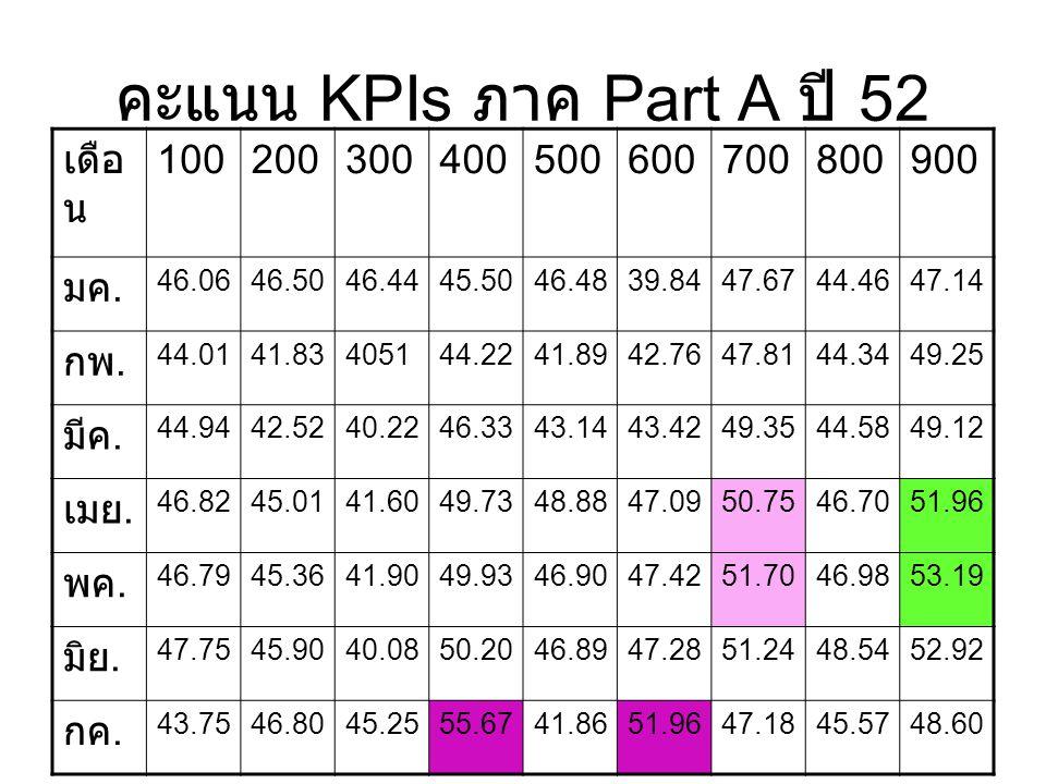 คะแนน KPIs ภาค Part A ปี 52 เดือ น 100200300400500600700800900 มค. 46.0646.5046.4445.5046.4839.8447.6744.4647.14 กพ. 44.0141.83405144.2241.8942.7647.8