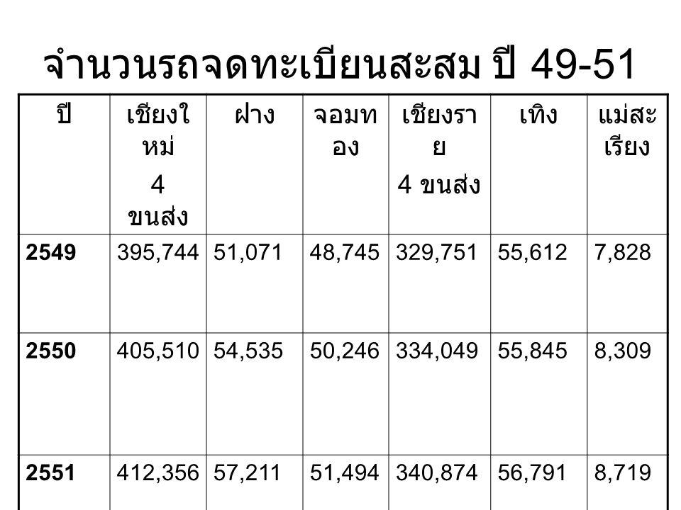 จำนวนรถจดทะเบียนสะสม ปี 49-51 ปีเชียงใ หม่ 4 ขนส่ง ฝางจอมท อง เชียงรา ย 4 ขนส่ง เทิงแม่สะ เรียง 2549395,74451,07148,745329,75155,6127,828 2550405,5105