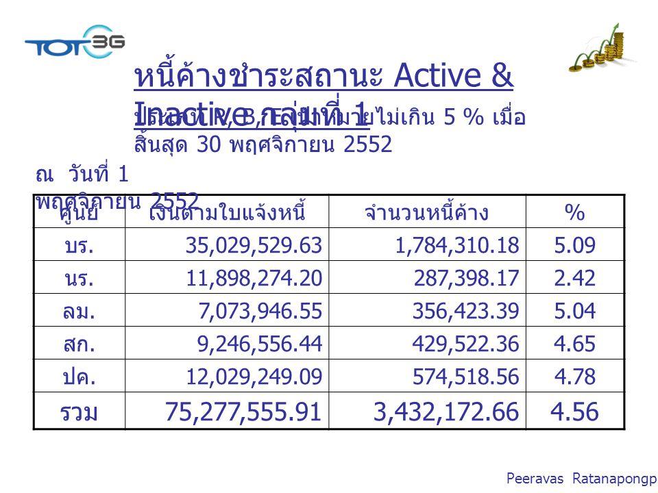 Peeravas Ratanapongpien หนี้ค้างชำระสถานะ Active & Inactive กลุ่มที่ 1 ศูนย์เงินตามใบแจ้งหนี้จำนวนหนี้ค้าง % บร.