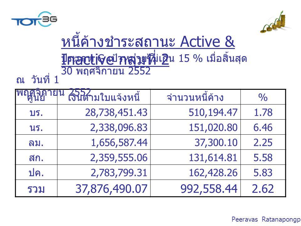 Peeravas Ratanapongpien หนี้ค้างชำระสถานะ Active & Inactive กลุ่มที่ 2 ศูนย์เงินตามใบแจ้งหนี้จำนวนหนี้ค้าง % บร.