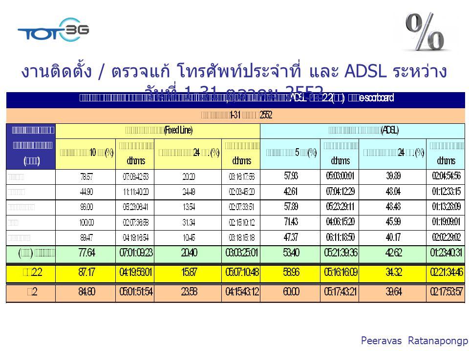 Peeravas Ratanapongpien งานติดตั้ง / ตรวจแก้ โทรศัพท์ประจำที่ และ ADSL ระหว่าง วันที่ 1-31 ตุลาคม 2552