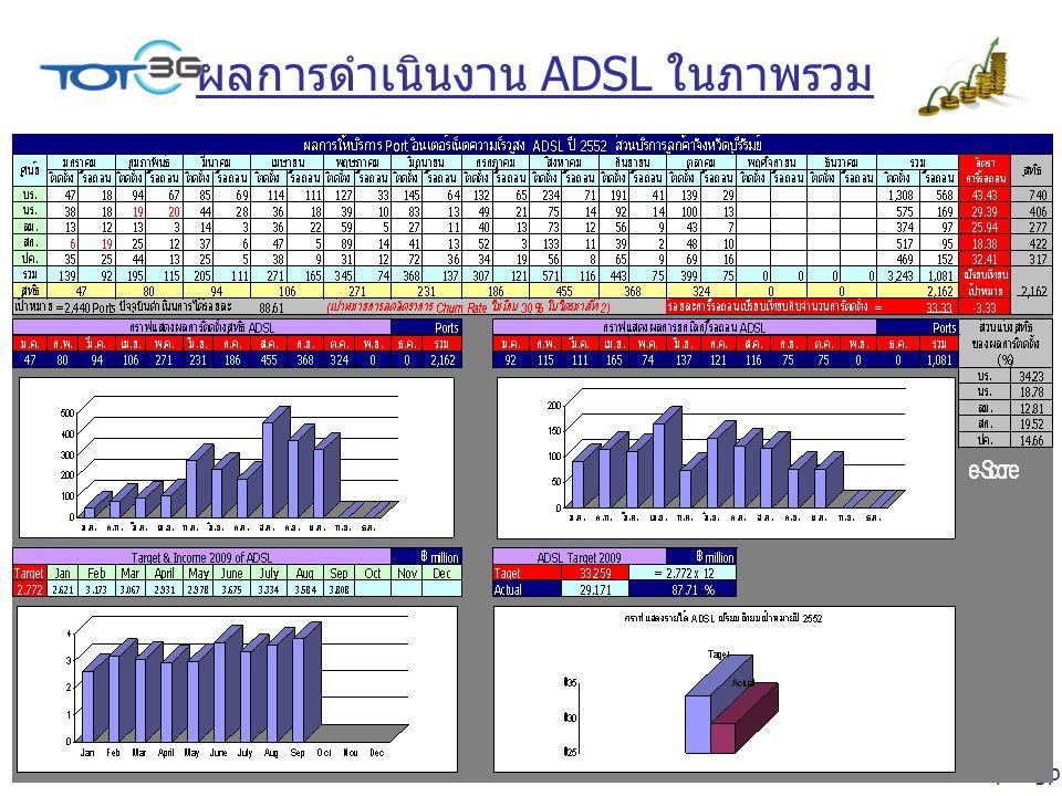 Peeravas Ratanapongpien ผลการดำเนินงาน ADSL ในภาพรวม