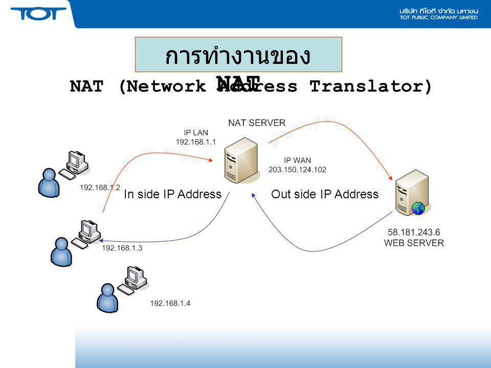 NAT (Network Address Translator) การทำงานของ NAT Out side IP AddressIn side IP Address