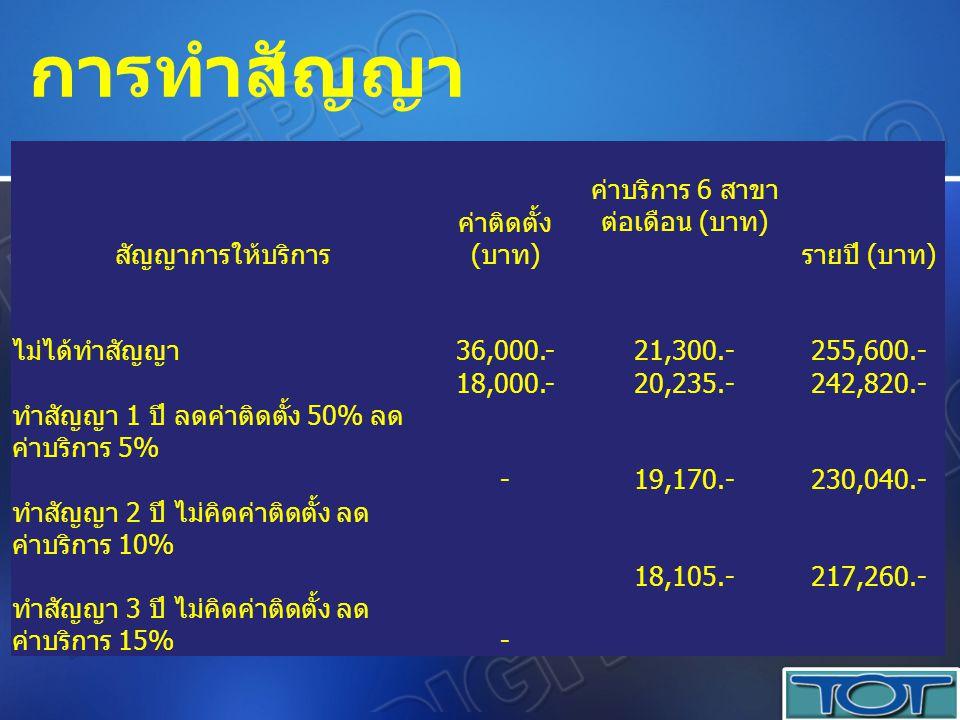 สัญญาการให้บริการ ค่าติดตั้ง ( บาท ) ค่าบริการ 6 สาขา ต่อเดือน ( บาท ) รายปี ( บาท ) ไม่ได้ทำสัญญา 36,000.- 21,300.- 255,600.- ทำสัญญา 1 ปี ลดค่าติดตั