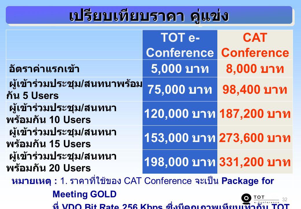 32 เปรียบเทียบราคา คู่แข่ง TOT e- Conference CAT Conference อัตราค่าแรกเข้า 5,000 บาท 8,000 บาท ผู้เข้าร่วมประชุม / สนทนาพร้อม กัน 5 Users 75,000 บาท