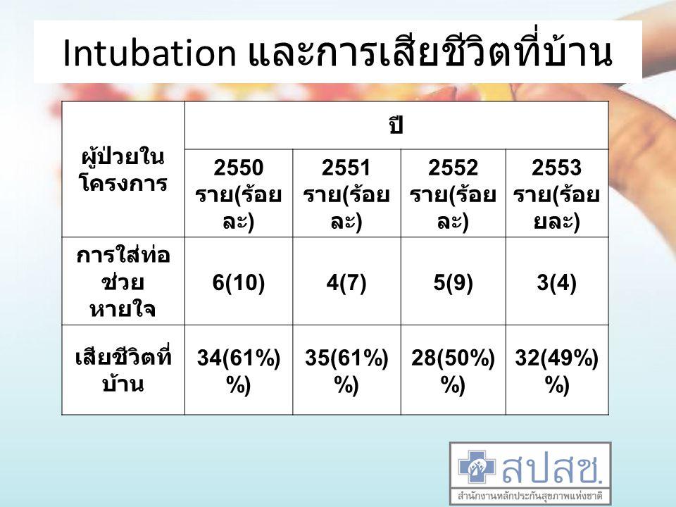 Intubation และการเสียชีวิตที่บ้าน ผู้ป่วยใน โครงการ ปี 2550 ราย ( ร้อย ละ ) 2551 ราย ( ร้อย ละ ) 2552 ราย ( ร้อย ละ ) 2553 ราย ( ร้อ ยละ ) การใส่ท่อ ช