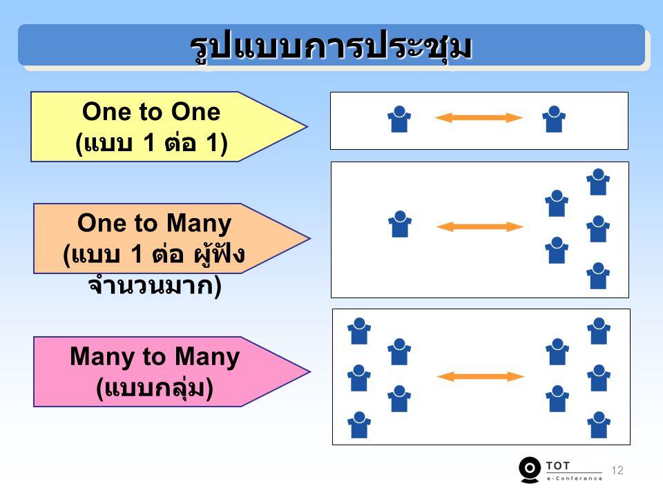 12 One to One ( แบบ 1 ต่อ 1) รูปแบบการประชุมรูปแบบการประชุม One to Many ( แบบ 1 ต่อ ผู้ฟัง จำนวนมาก ) Many to Many ( แบบกลุ่ม )