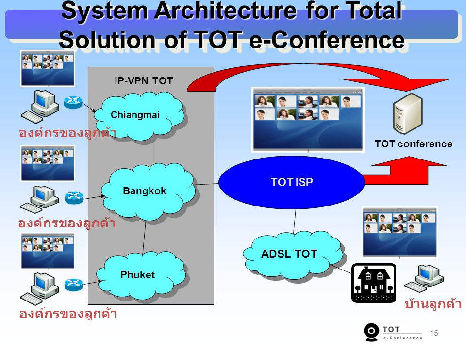 15 Chiangmai Bangkok Phuket องค์กรของลูกค้า IP-VPN TOT TOT conference TOT ISP ADSL TOT บ้านลูกค้า System Architecture for Total Solution of TOT e-Conf