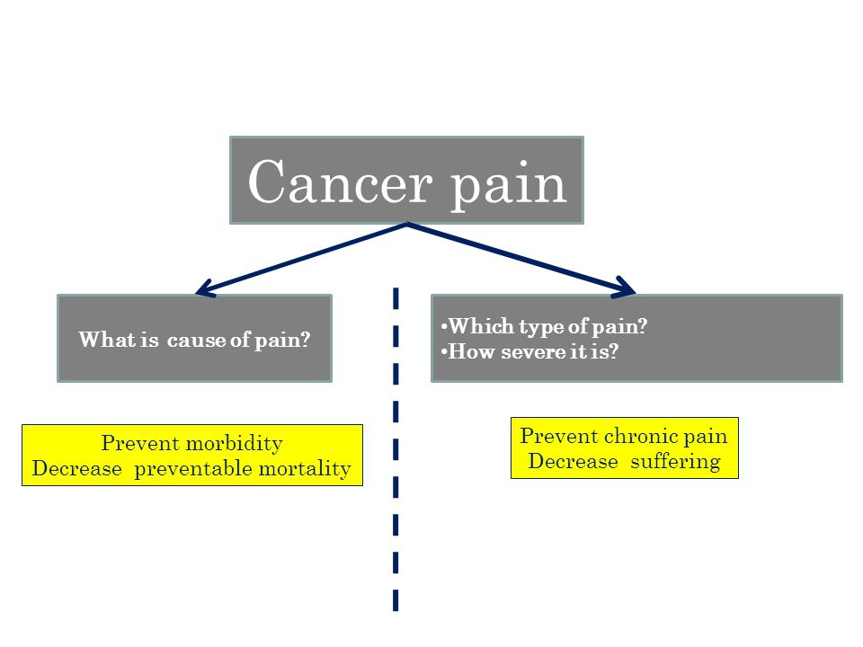 Cancer pain What is cause of pain.Which type of pain.